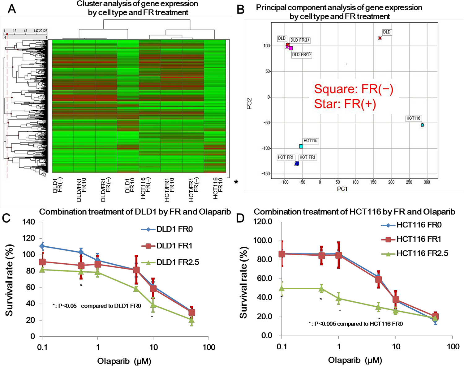 Microarray analysis of gene expression influenced by FR901464 and cytotoxic effect of combination treatment.