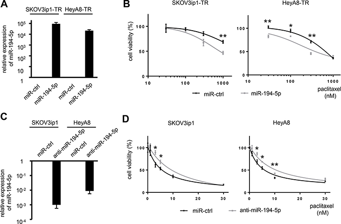 miR-194-5p modulates sensitivity to paclitaxel in ovarian cancer cell lines.