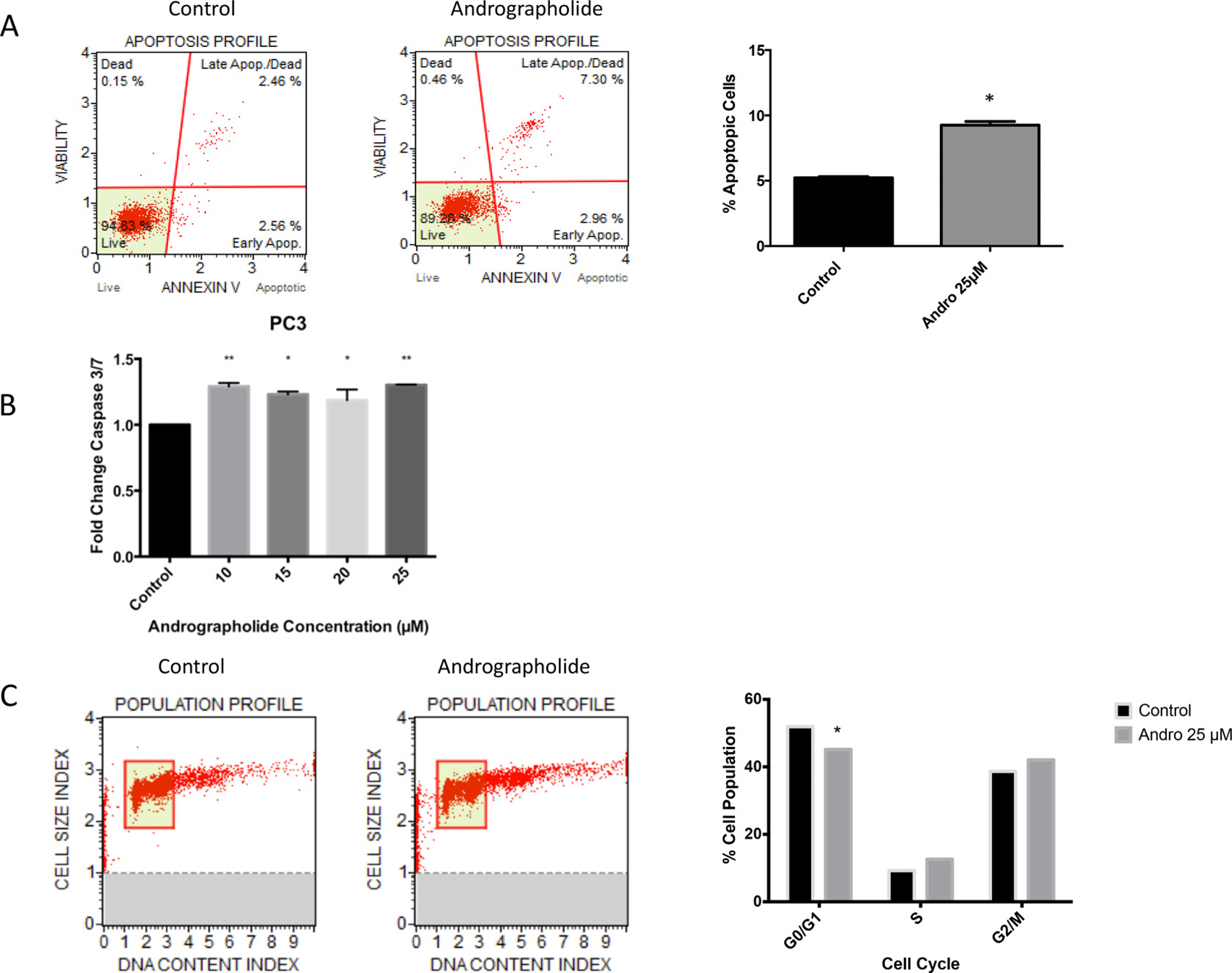 Andrographolide increased apoptosis and decreased cell cycle in PC3 cells.