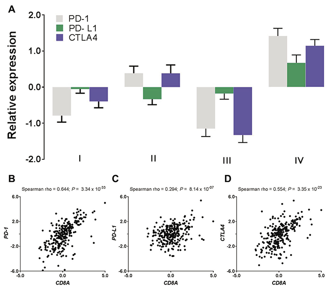 T cell infiltrates induce adaptive immune resistance.