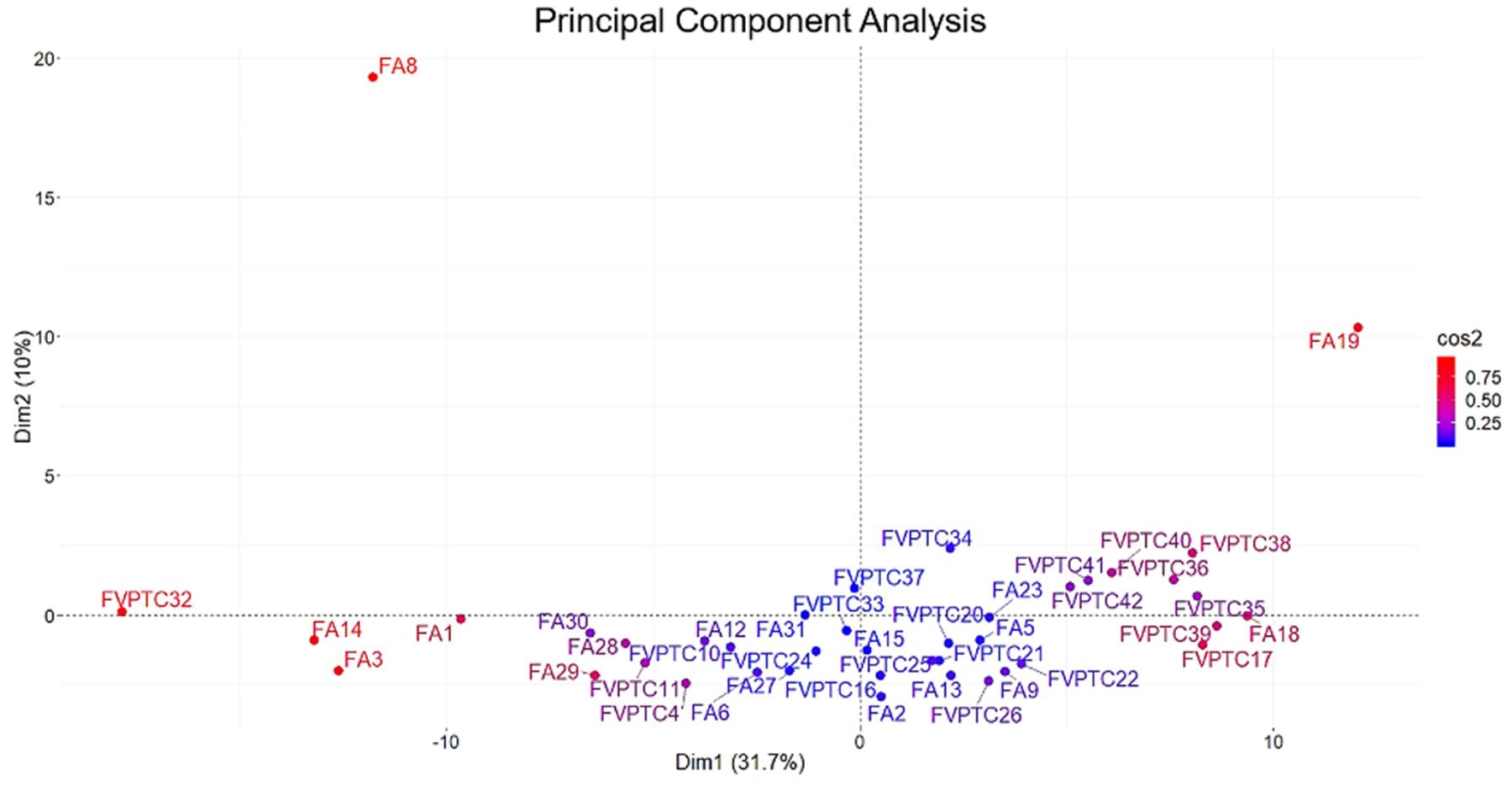 Principal component analysis.