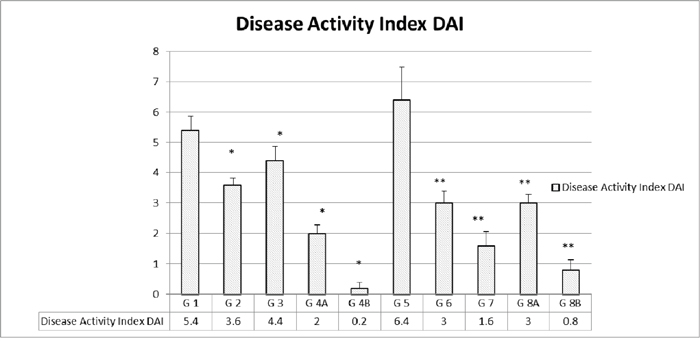 Disease activity index (DAI) in the different groups.