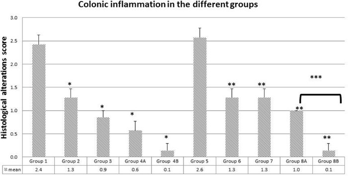 Colonic inflammation average in the different groups.