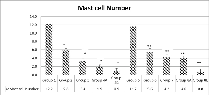 Quantification of mast cell numbers.