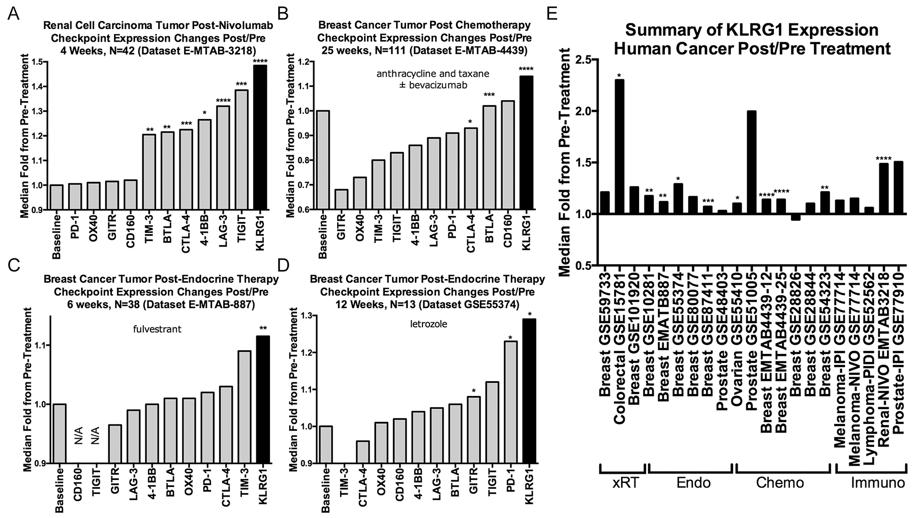Effect of cancer treatments on KLRG1 and other checkpoint receptor expression in human cancer pre- and post-treatment tumor biopsy public domain datasets.