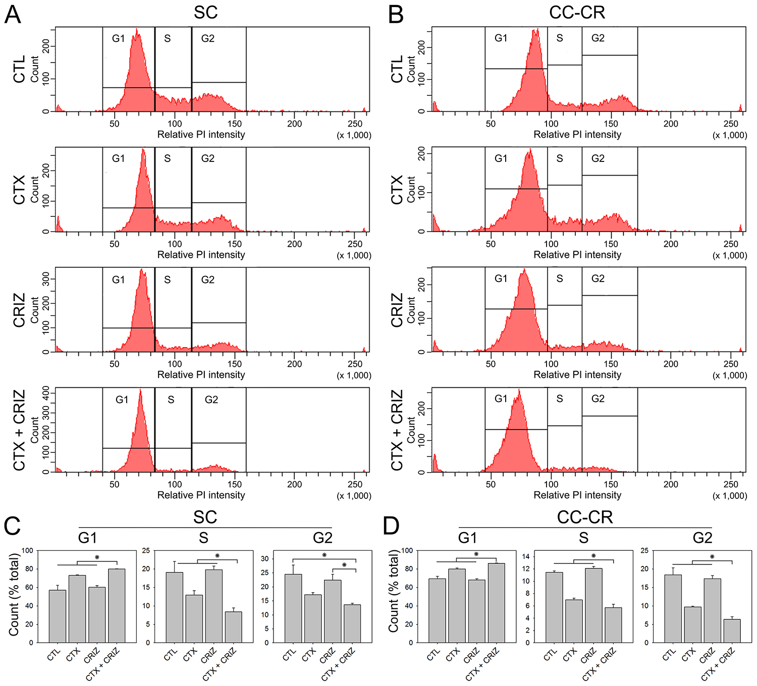 Induction of cell cycle arrest by multi-RTK inhibition in cetuximab-resistant CRC lines.