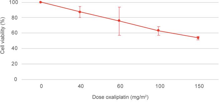 MTT assay of the CC-531 cell line after oxaliplatin treatment.
