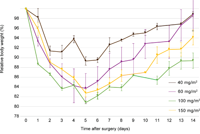 Evolution of mean body weight, relative to the weight at day of treatment, 14 days after surgery of rats treated with CRS and HIPEC to determine the maximum tolerated dose of oxaliplatin during HIPEC.