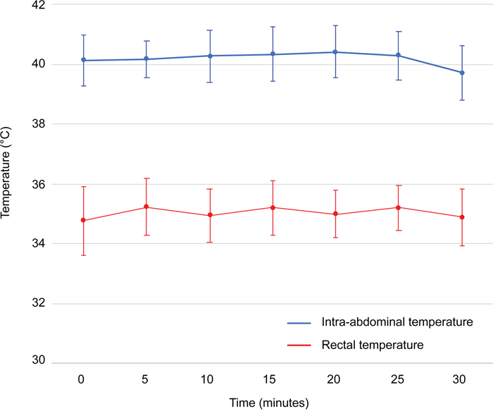 Intra-abdominal and rectal temperatures monitored during hyperthermic intraperitoneal perioperative chemotherapy.