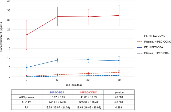 Pharmacokinetic graph of oxaliplatin-derived Pt in peritoneal fluid and plasma during the 30-minute HIPEC.