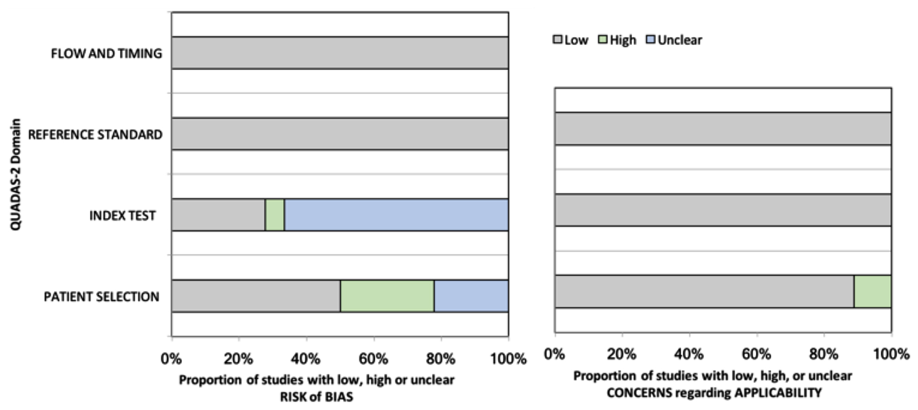 The Quality Assessment of Diagnostic Accuracy Studies-2 (QUADAS-2) results for the included studies.