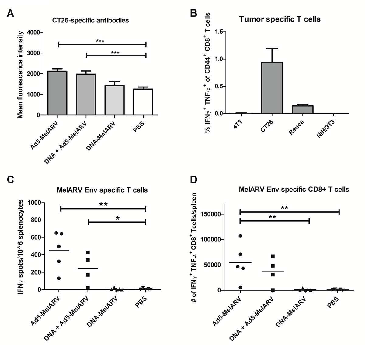 Antibody and CD8+ T cell specific immune responses induced by Ad5-MelARV.