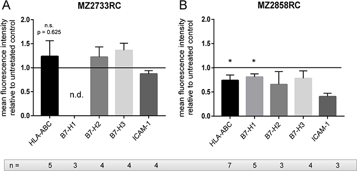 The effect of the TGF-β1 treatment on the expression of immune modulatory cell surface molecules.