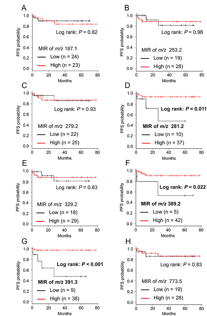 Kaplan–Meier survival curve of PFS for each candidate biomarker.