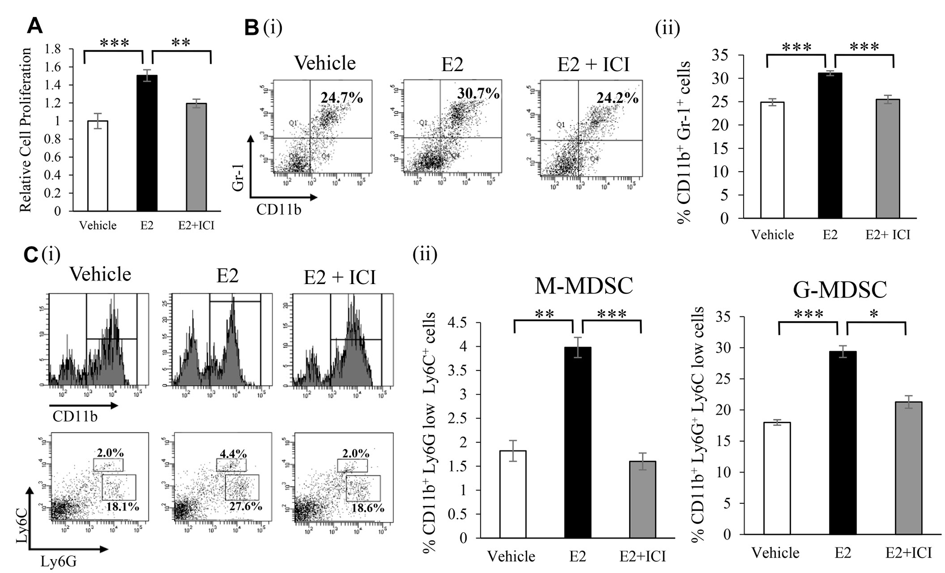 Effects of an exogenous E2 treatment on the induction of MDSC in vitro.