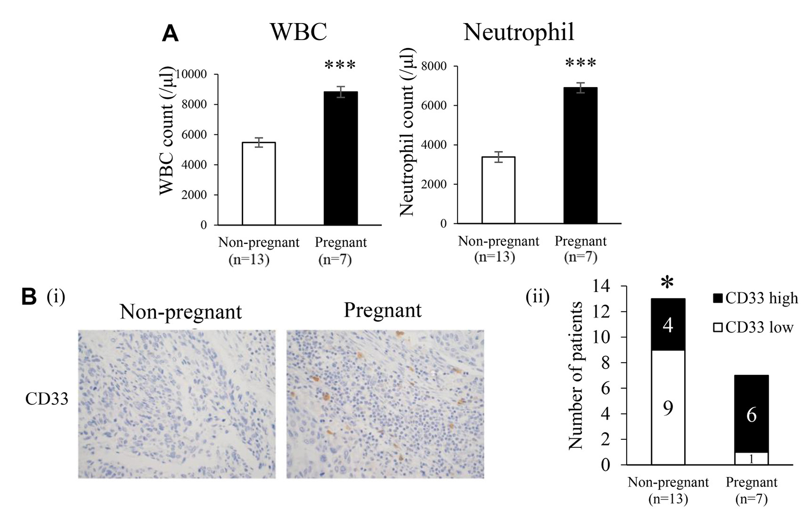 Effects of pregnancy on myelopoiesis and induction of MDSC in cervical cancer patients.