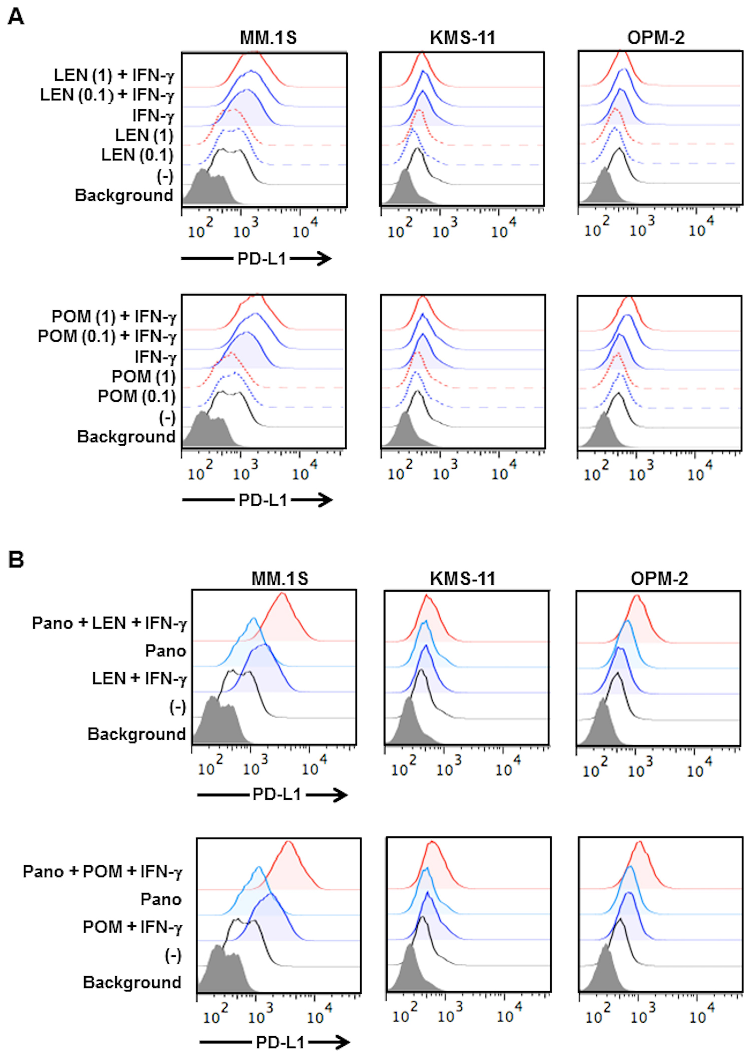 Effects of lenalidomide and pomalidomide on PD-L1 expression on MM cells.