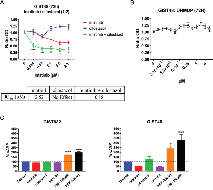 Cilostazol, a PDE3 inhibitor synergized with imatinib to reduce GIST48 cells viability.
