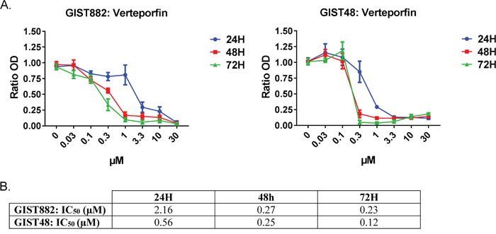 Verteporfin, a YAP inhibitor, reduced GIST882 and GIST48 cells viability.