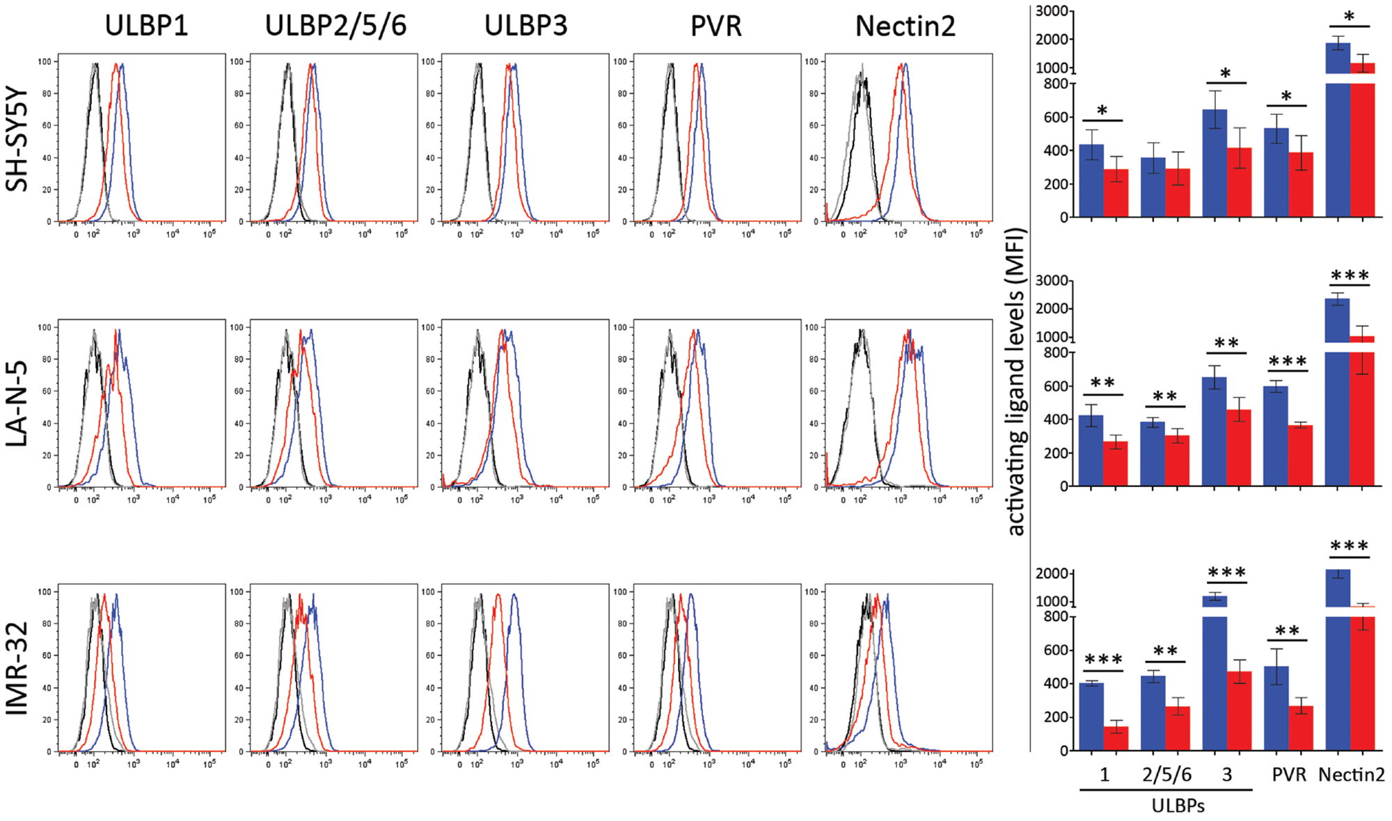 JQ1 downregulates the expression of ligands for NK cell-activating receptors.