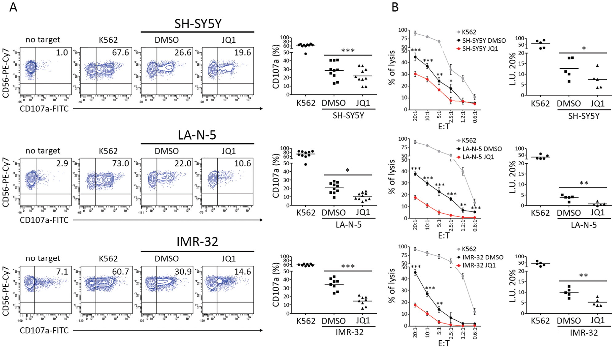 JQ1 renders NB cell lines more resistant to NK cell-mediated recognition and lysis.