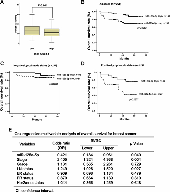 Low miR-125a-5p expression correlates with tumor size and poor survival in breast cancer patients.