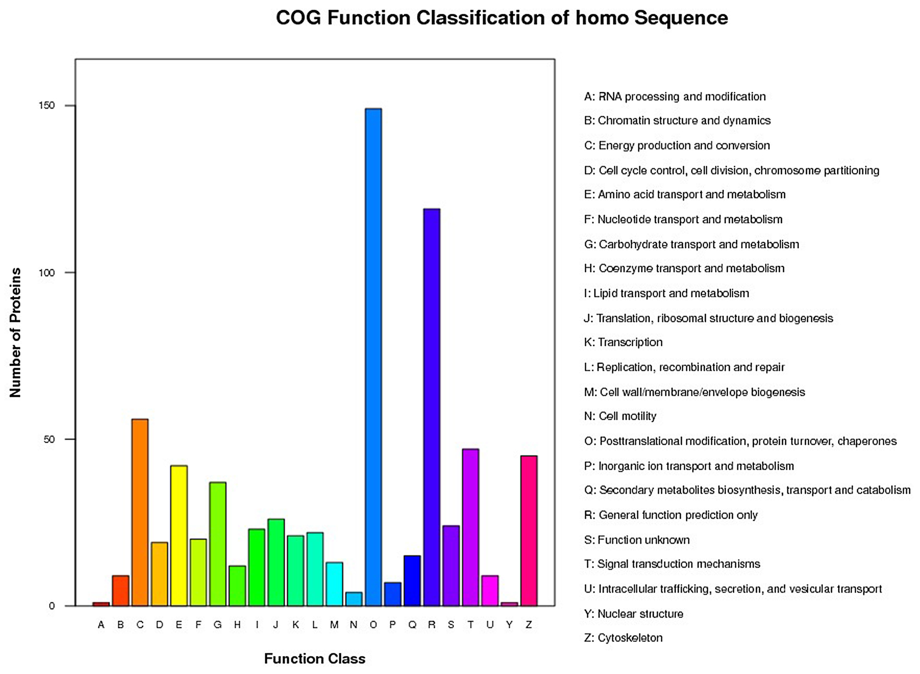 Histogram of the GOG Analysis.