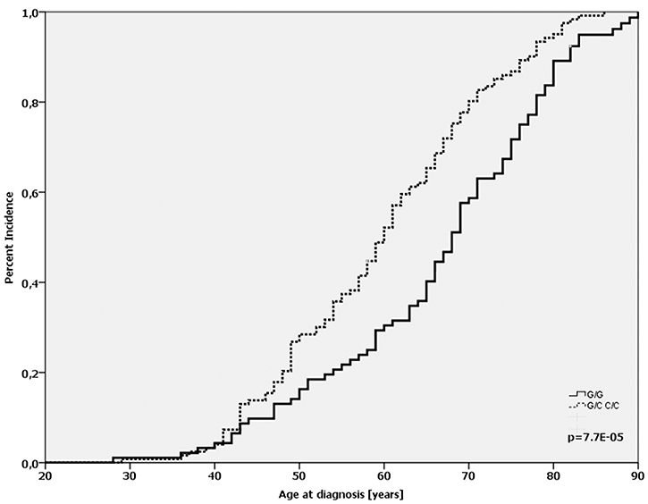 Age-at-diagnosis of the first breast cancer for patients with the different genotypes of the TP53 Arg72Pro-SNP (G/G vs. G/C+C/C) and TP53 wild-type gene.