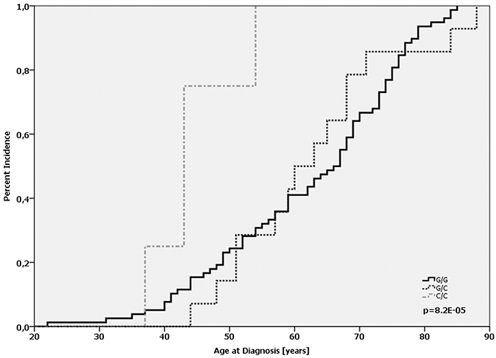 Age-at-diagnosis of the first breast cancer for patients with the different genotypes of MDM2 SNP285 (G/G vs. G/C vs. C/C).
