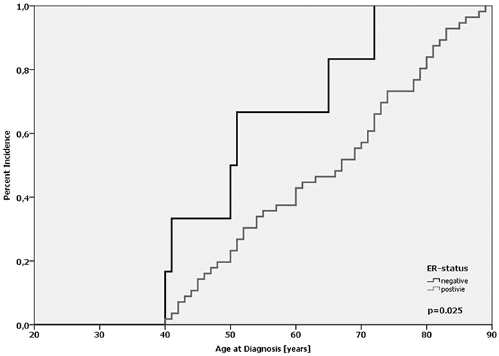 Age-at-diagnosis of the first breast cancer for patients with the A/A-genotype of MDMX SNP31826 and different ER-expression status.