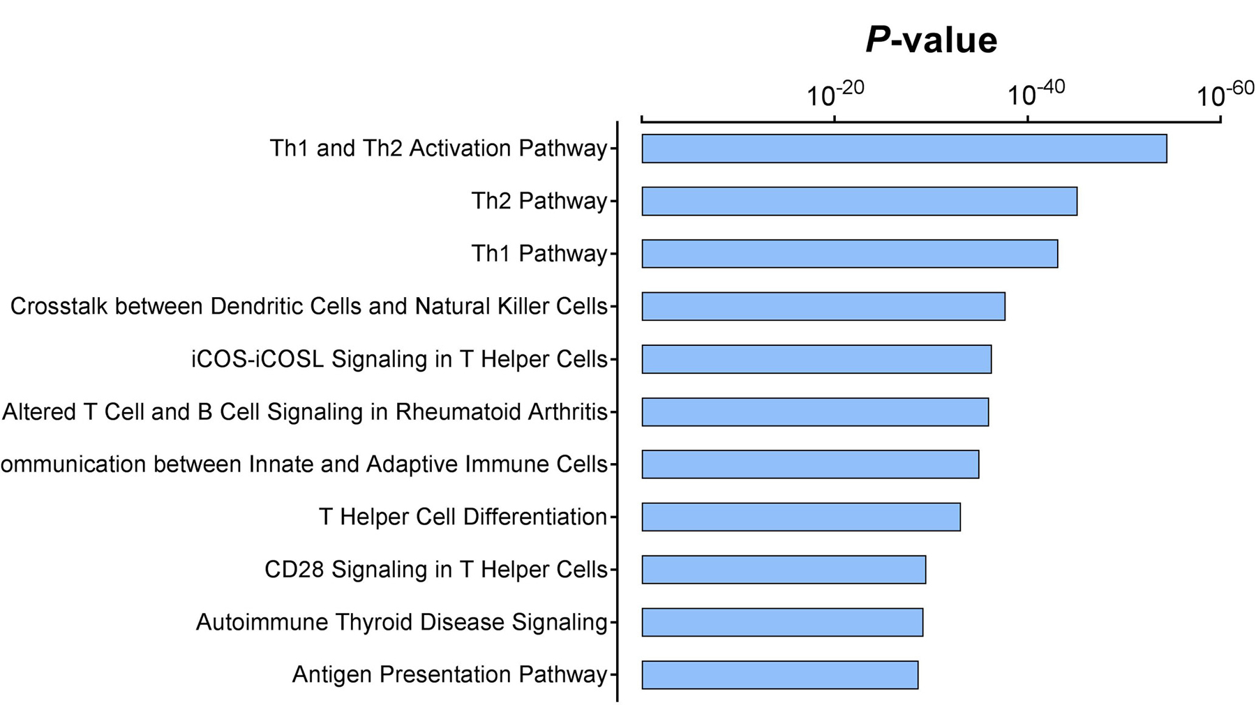 Significantly enriched signaling pathways in the immune gene expression signature.