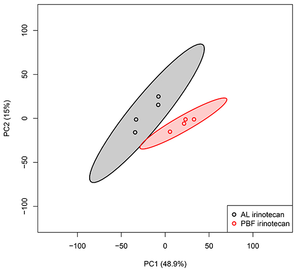 Unbiased principal component analyses (PCA) of liver samples, based on all probe sets in the microarray.