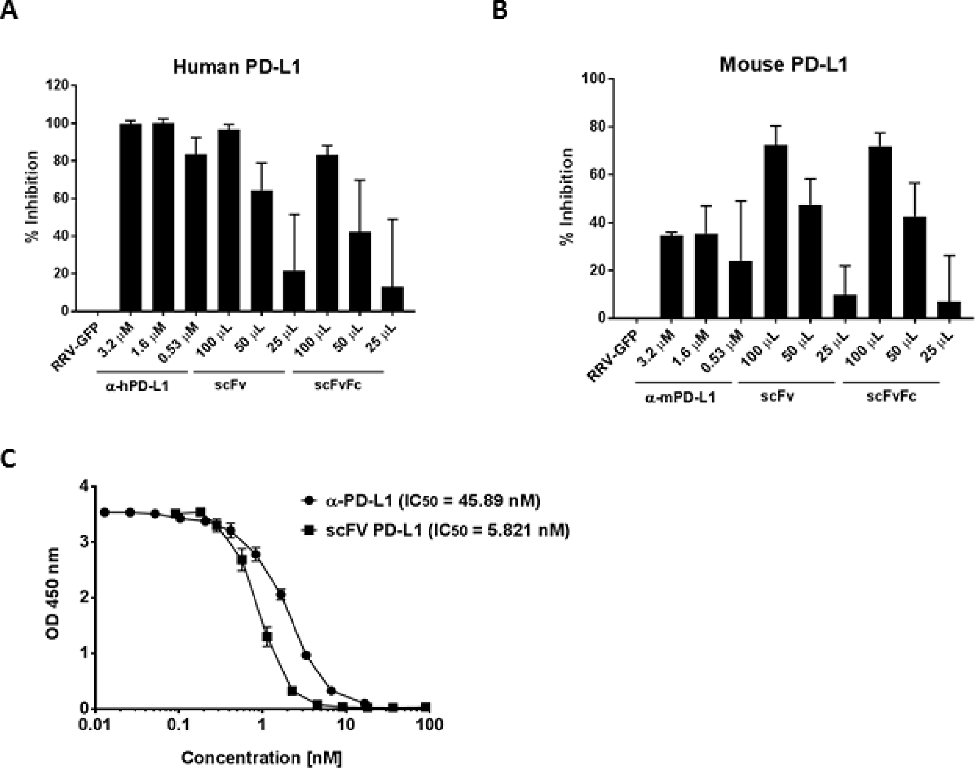 Detection of scFv PD-L1 binding to PD-L1 by competitive ELISA.