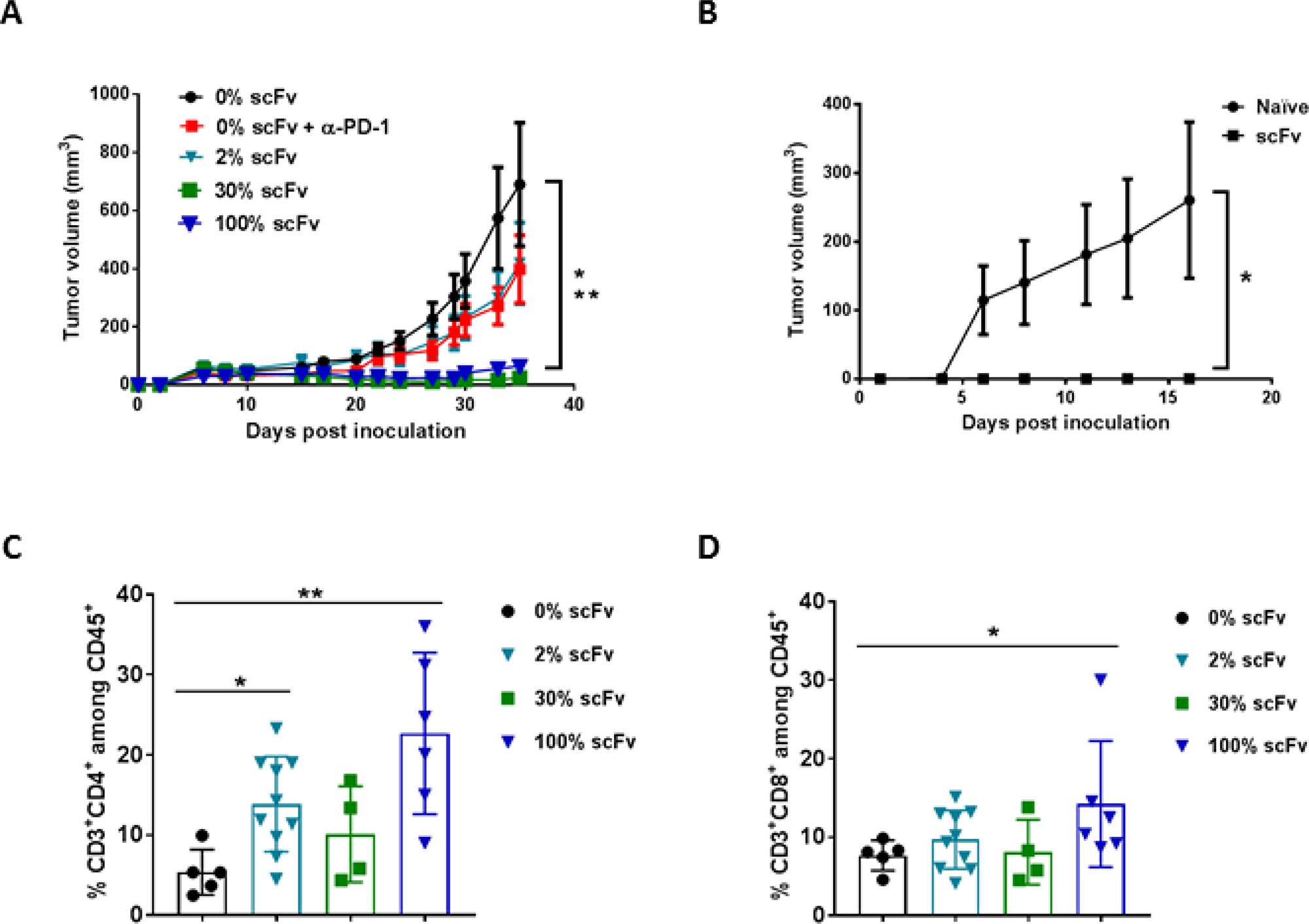Pre-transduced tumor cells expressing scFv PD-L1 demonstrate a dose-dependent anti-tumor activity and enhanced tumor infiltrating lymphocytes.