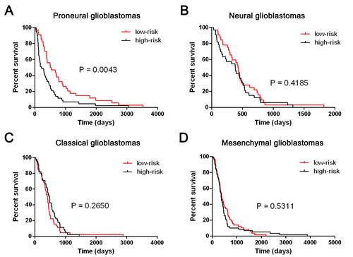 The five-miRNA signature could predict the clinical outcome of TCGA Proneural glioblastomas.