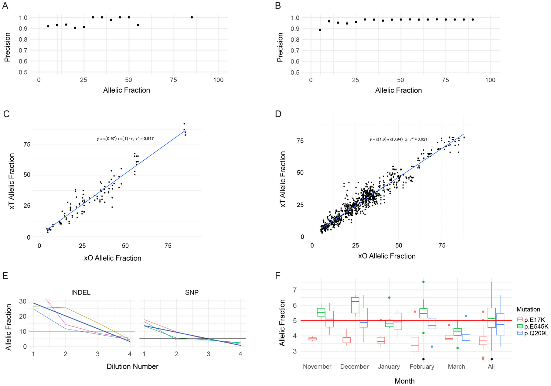 Performance of SNV and Indel Detection by the Tempus xT assay.