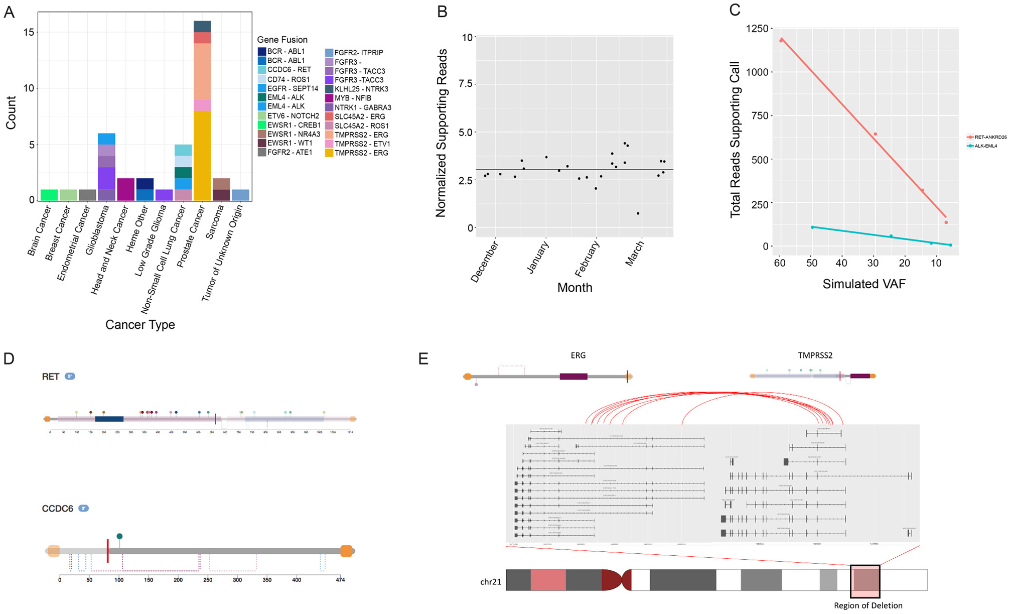 Analysis of rearrangement detection performance by the Tempus pipeline and retrospective analysis of recurrent fusions.