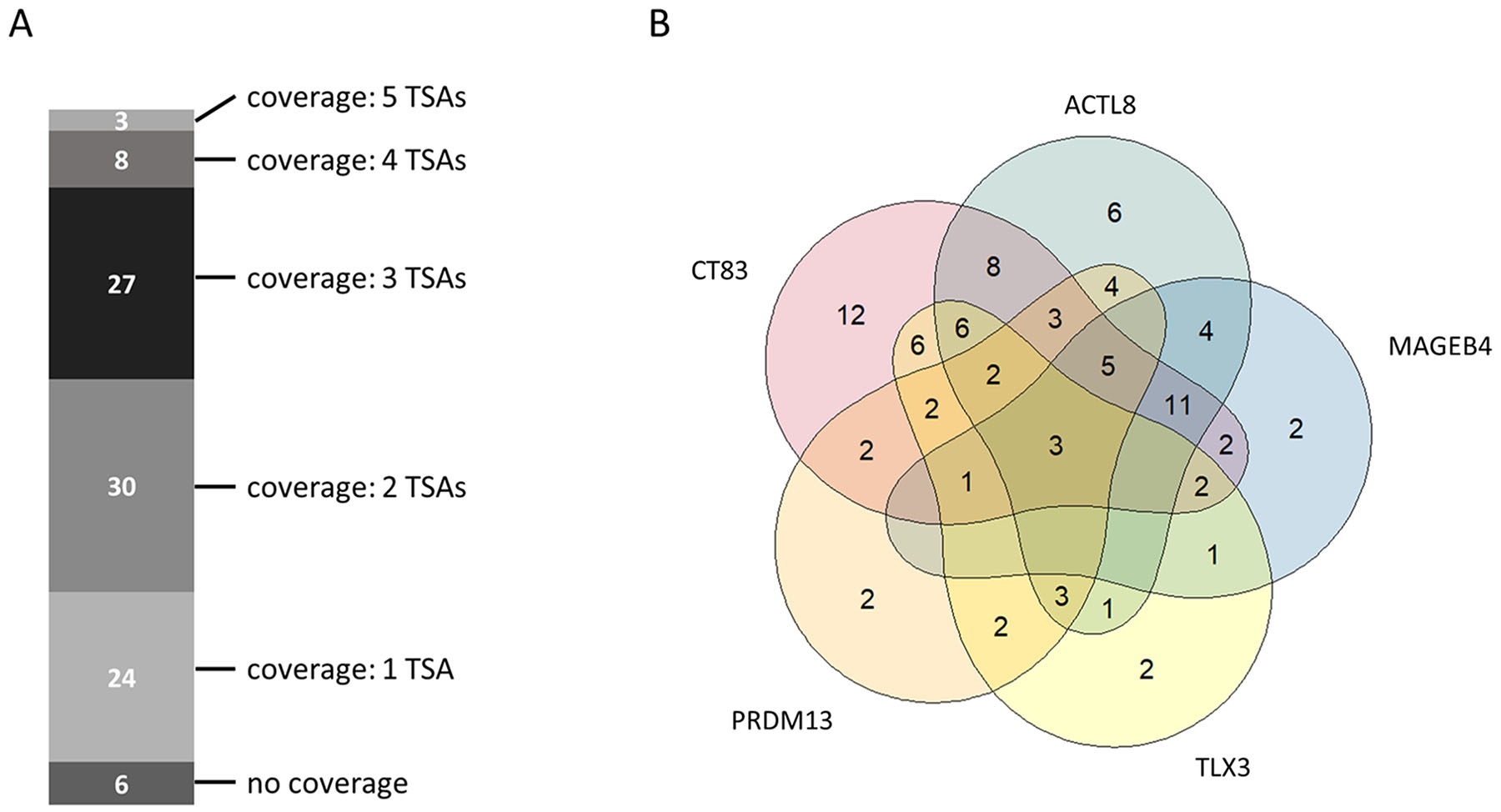 Collective tumor sample coverage for the identified top 5 tumor-specific antigens (TSAs).