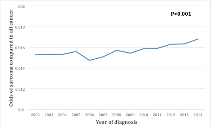 Trends over time for incidence of sarcomas.