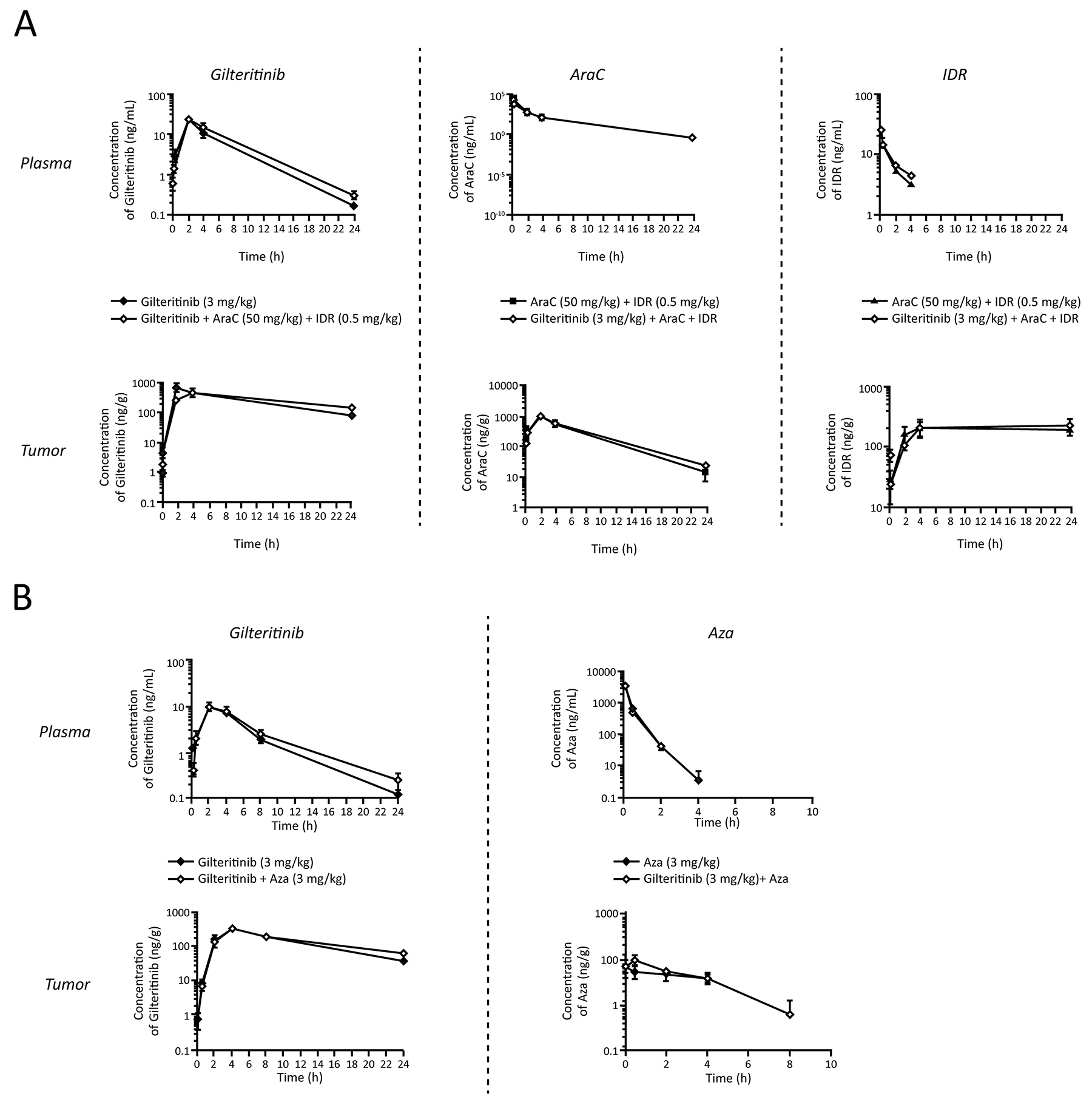 Pharmacokinetic profiles of gilteritinib, AraC, IDR, and Aza in xenografted nude mice.