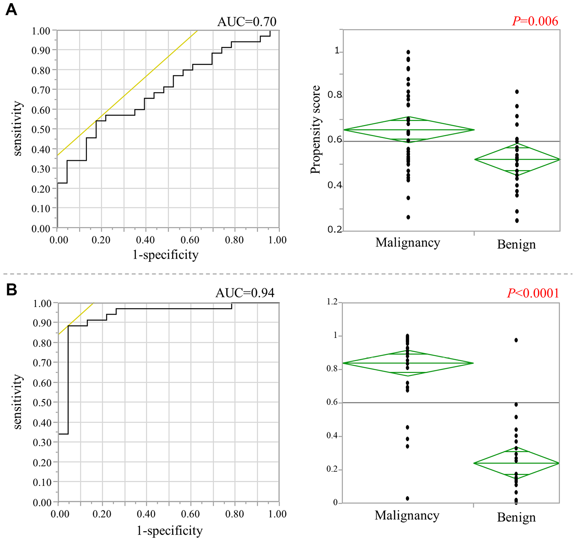 The calculation of the propensity scores for non-cancerous mucosa.