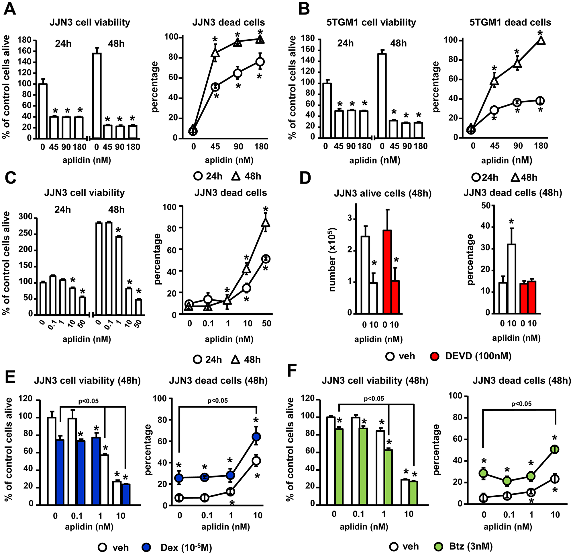 The inhibition of MM cell viability by Aplidin is enhanced by Dex and Btz.