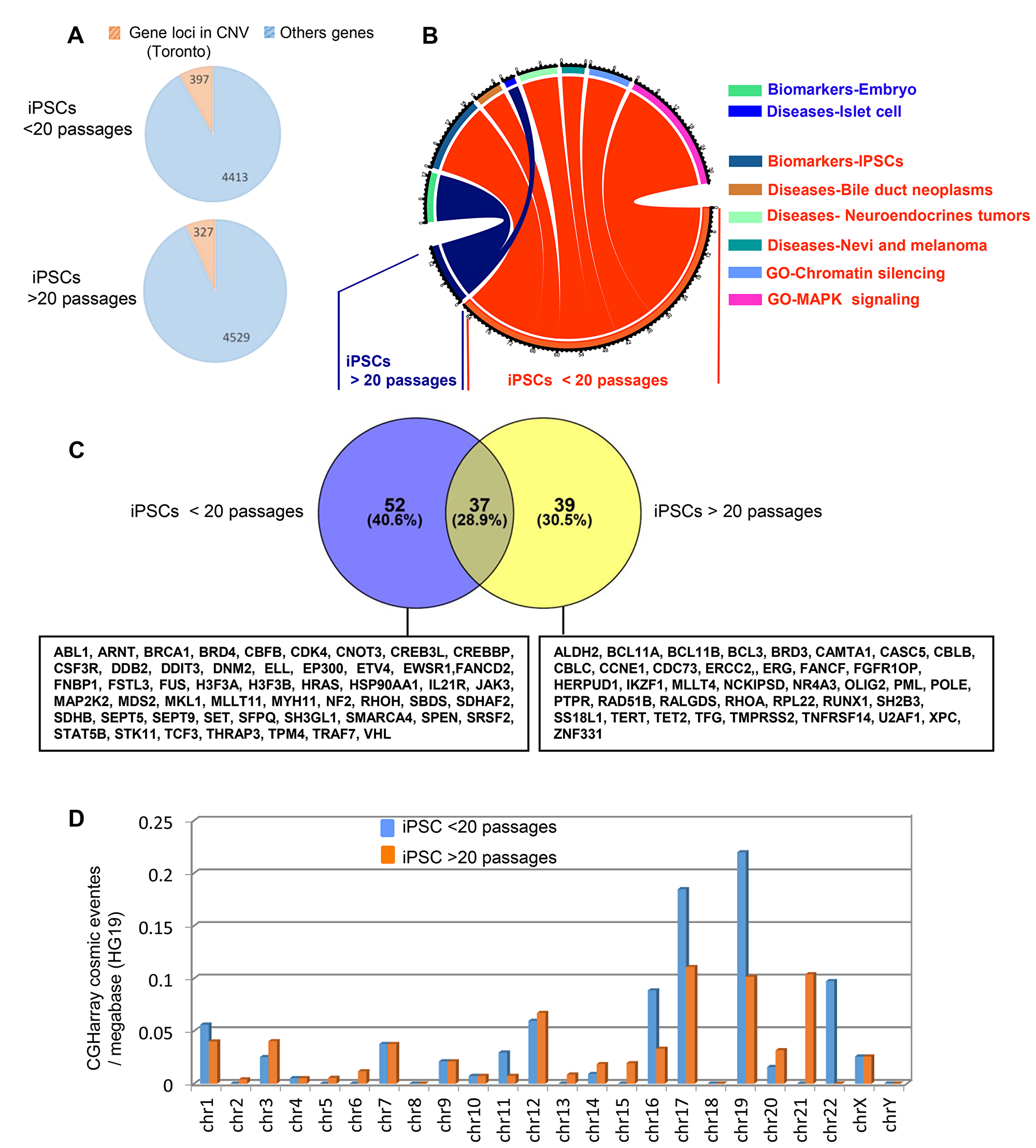 Passage number rate integration analysis of cancer related gene locus found to be altered by aCGH in hiPSCs.
