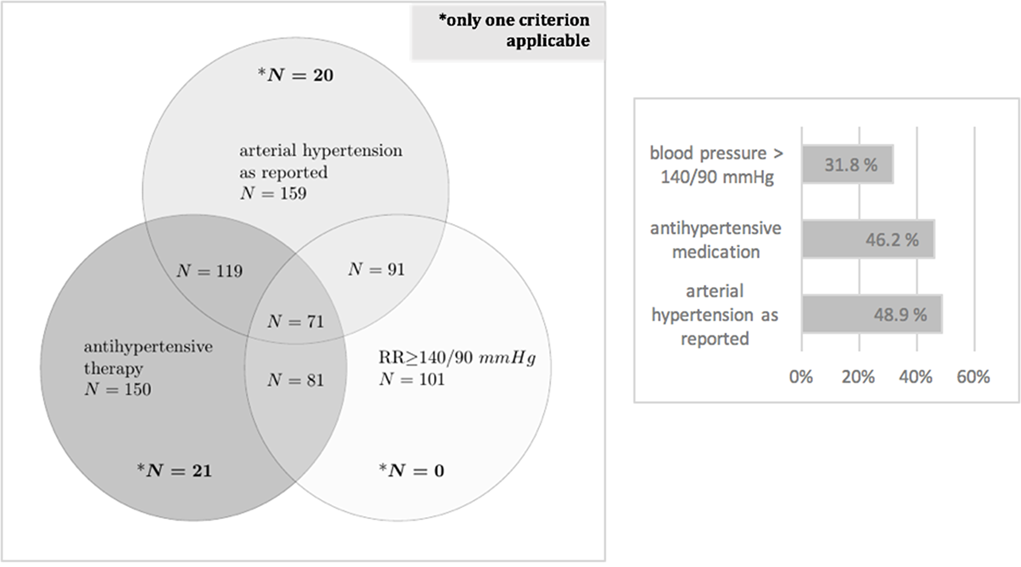 Prevalence of arterial hypertension.