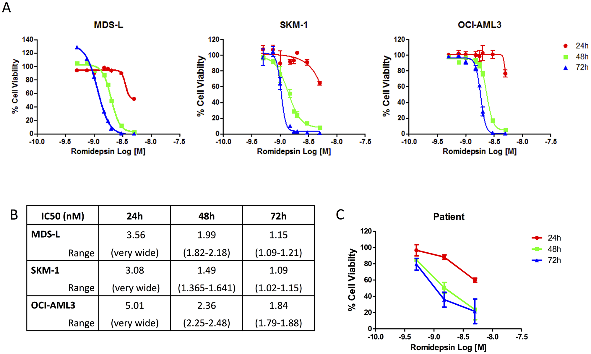 Dose dependent response of Romidepsin in cell lines and patient samples.