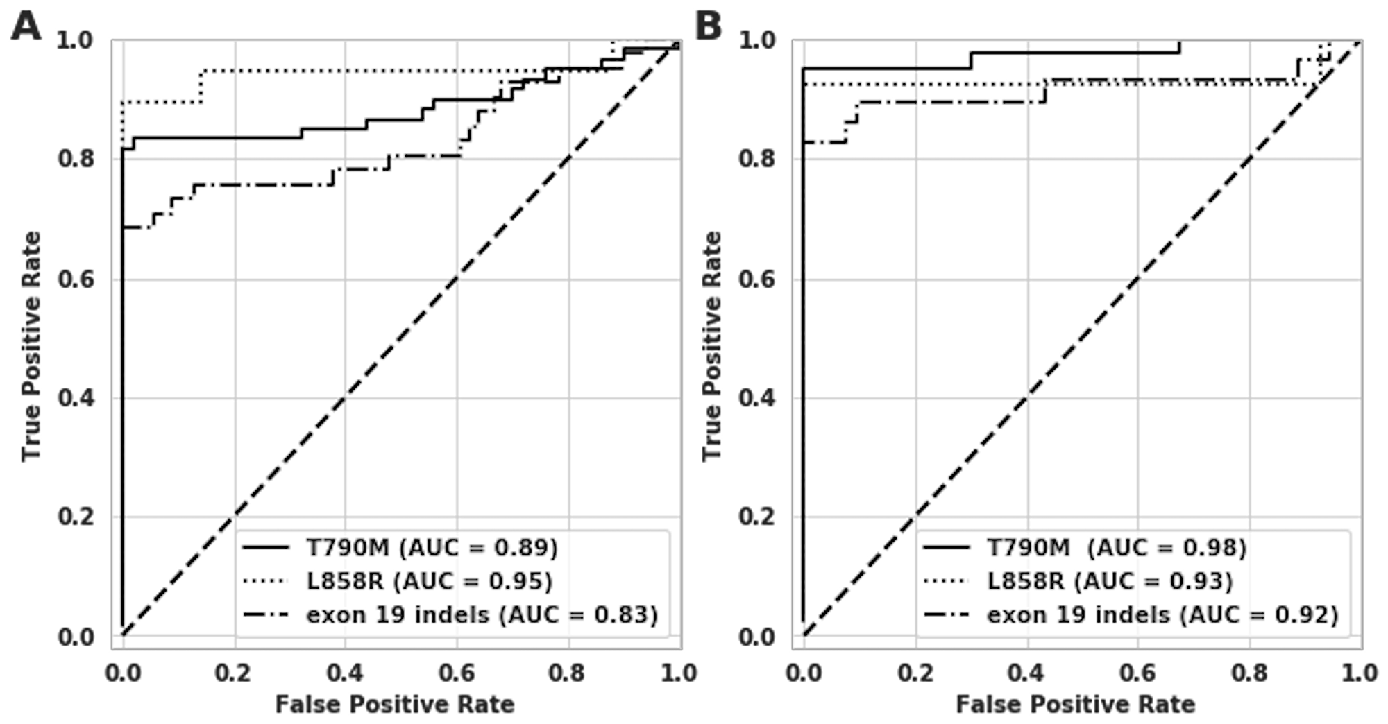 Receiver operating characteristic (ROC) curve analysis on clinical samples for T790M, L858R and exon 19 indels.