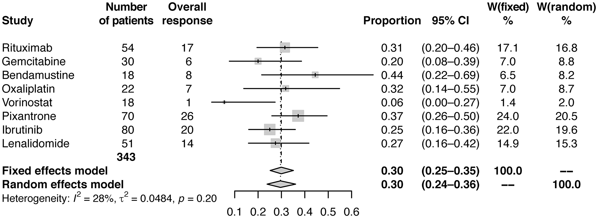 Forest plot of frequentist meta-analysis estimated ORRs.