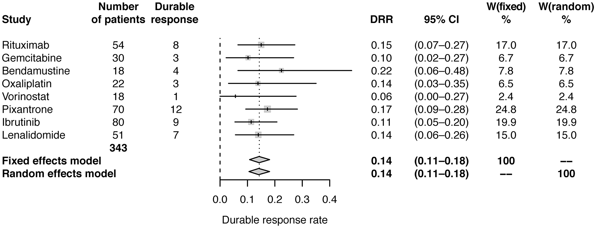 Forest plot of frequentist meta-analysis estimated DRRs.