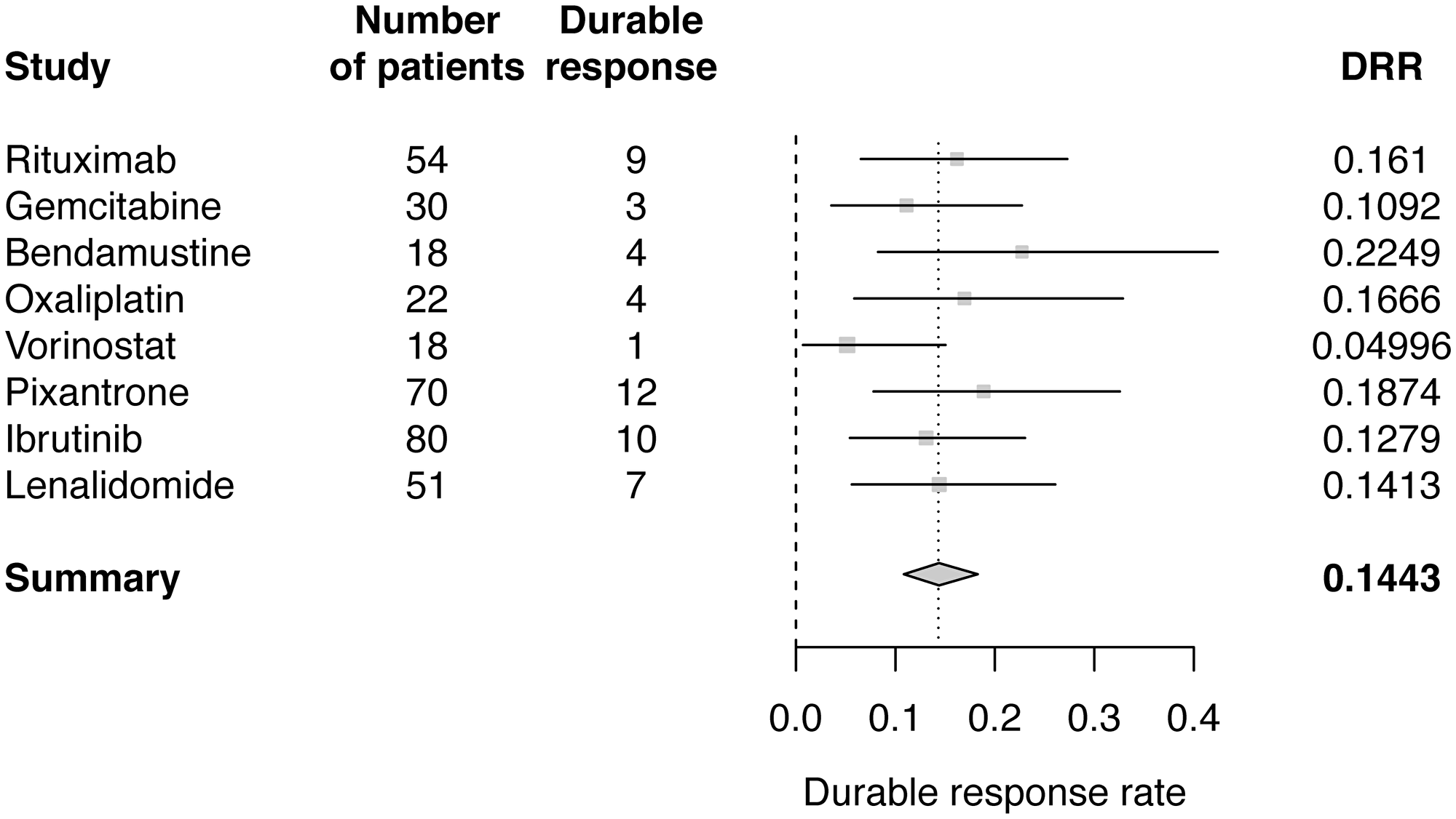Forest plot of Bayesian meta-analysis estimated DRRs.