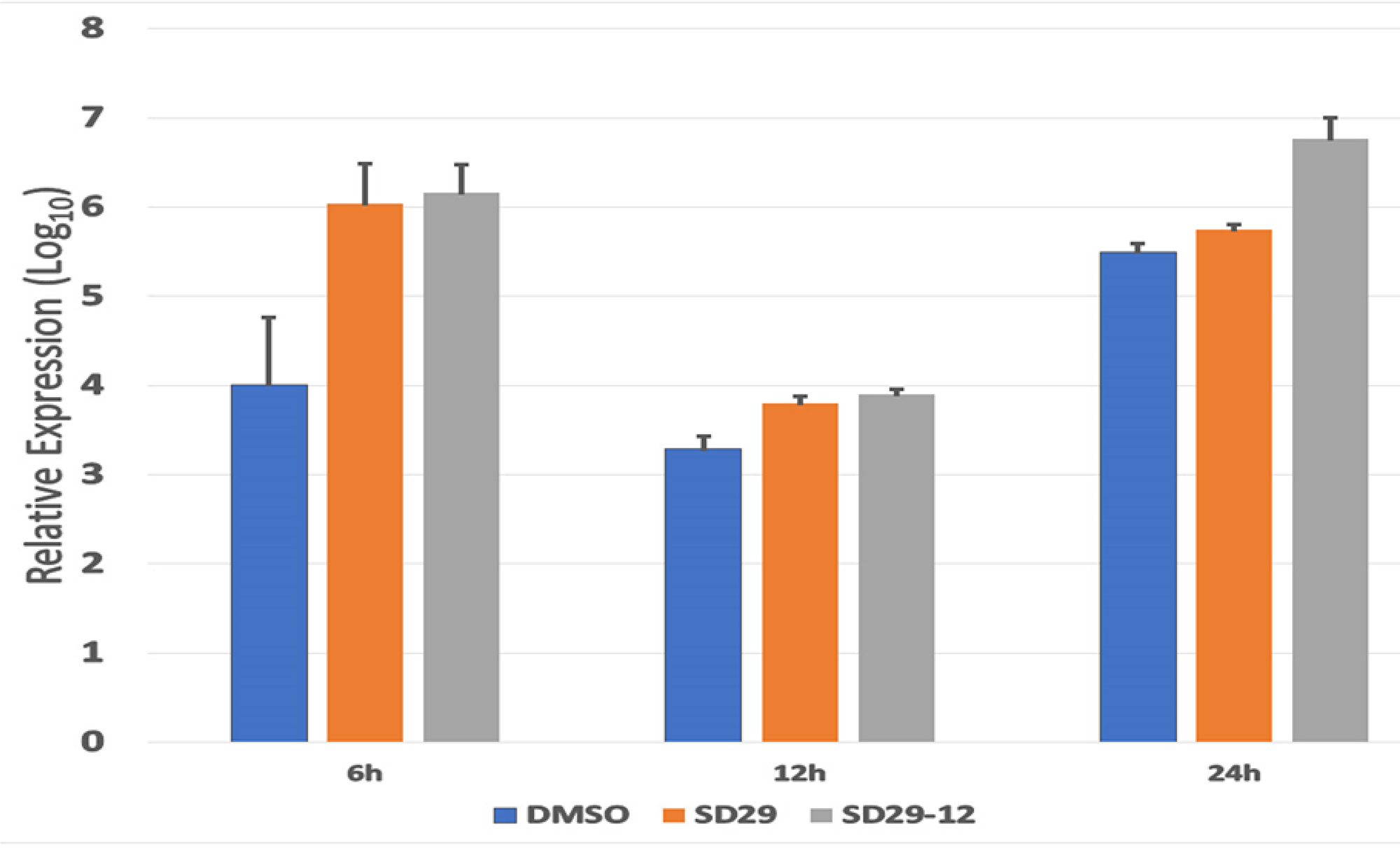 Real-time PCR analysis of HSV-1 ICP0 expression in the Hep-2 primary treated with the indicated inhibitor compounds and DMSO (as control) for the indicated time points.
